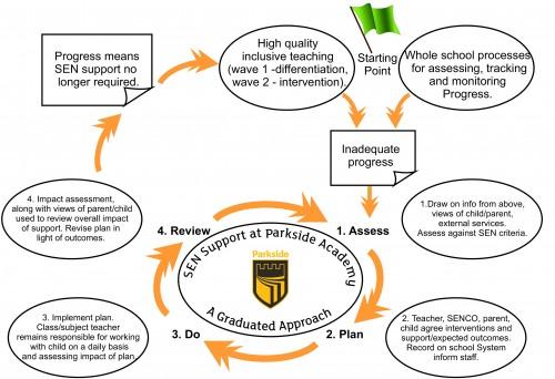 SEND support model